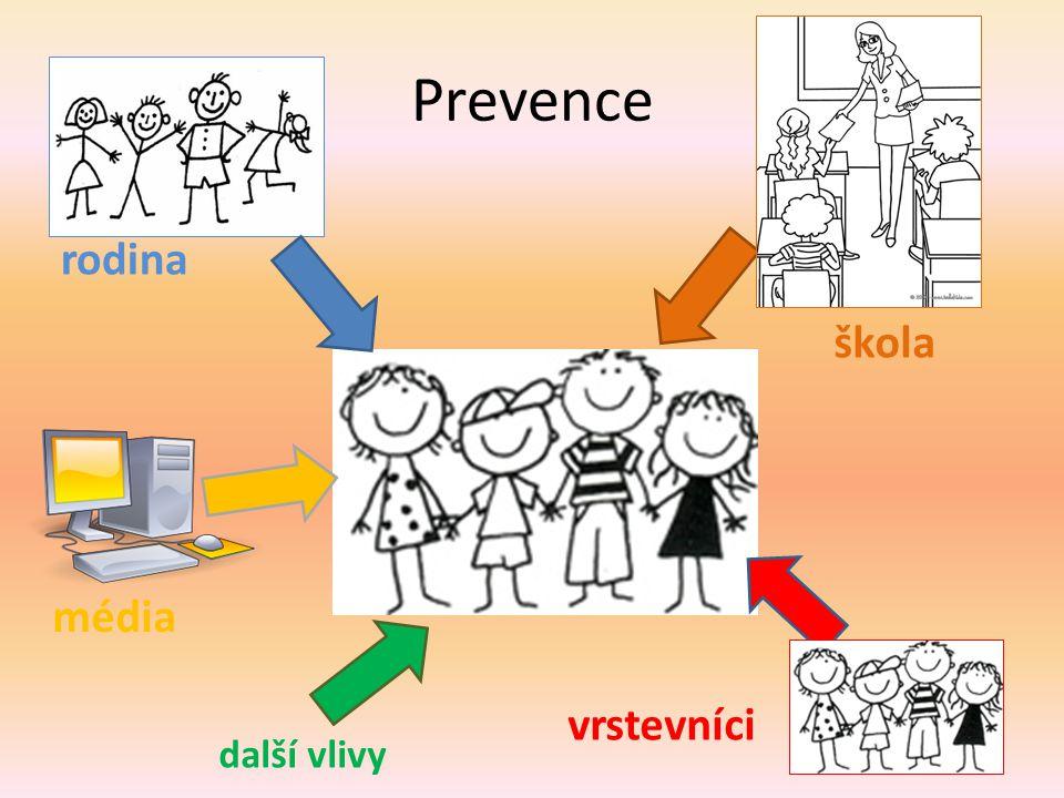 Prevence rodina škola média vrstevníci další vlivy