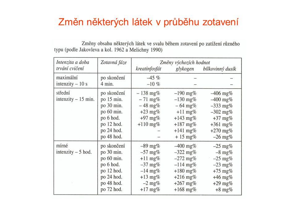 Změn některých látek v průběhu zotavení