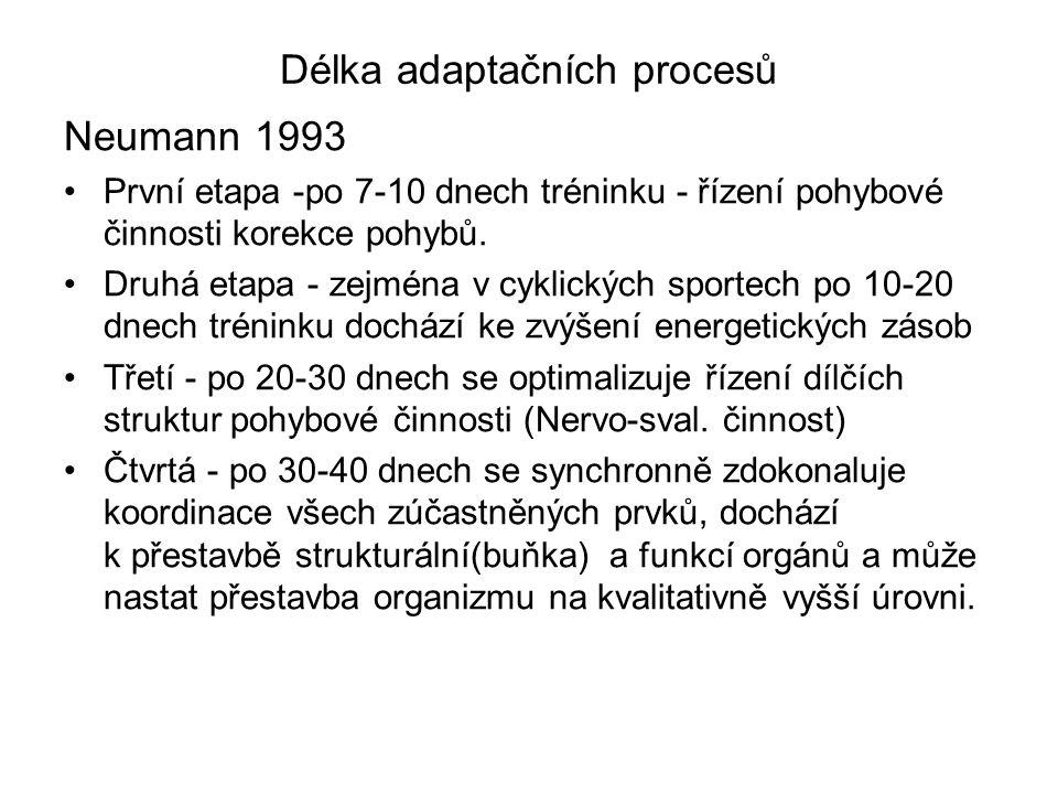 Délka adaptačních procesů