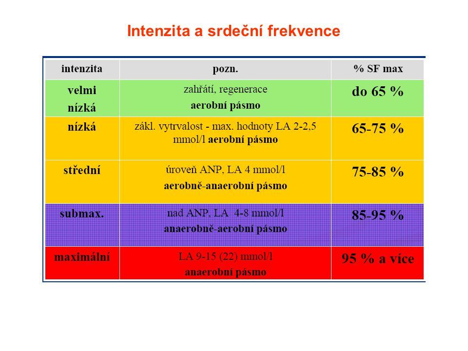 Intenzita a srdeční frekvence