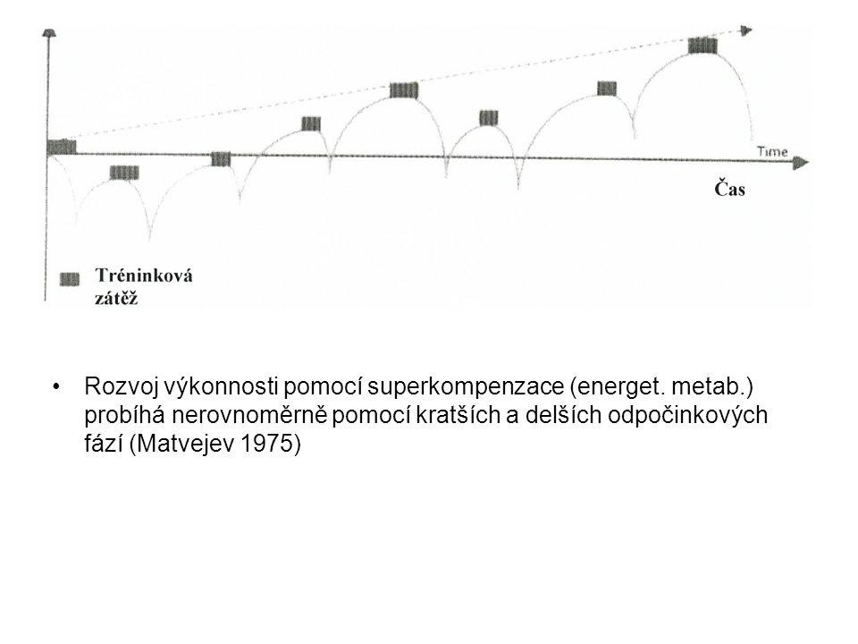 Rozvoj výkonnosti pomocí superkompenzace (energet. metab