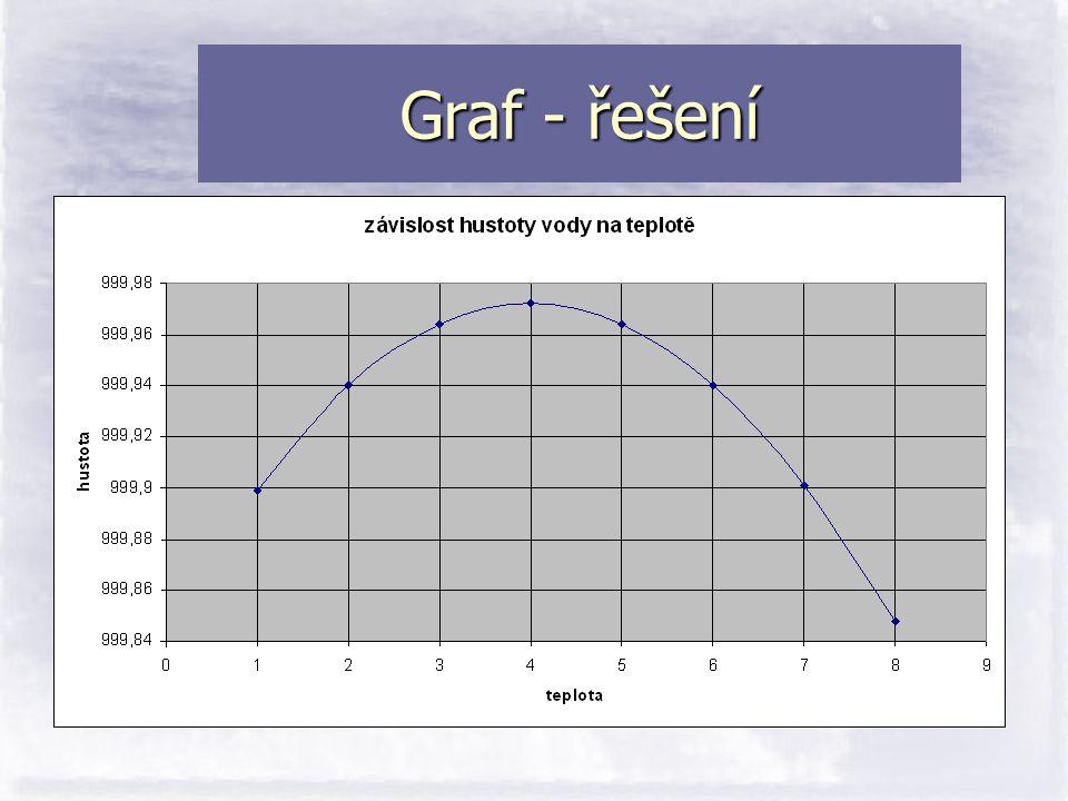 Graf - řešení