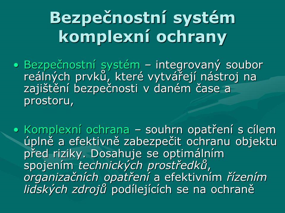 Bezpečnostní systém komplexní ochrany