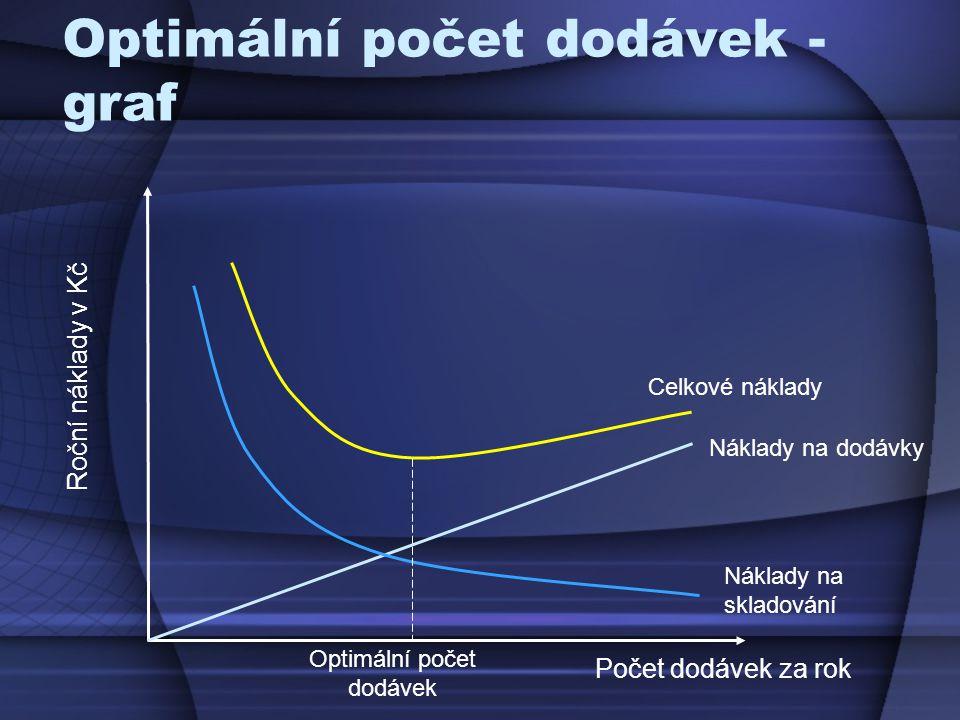 Optimální počet dodávek - graf