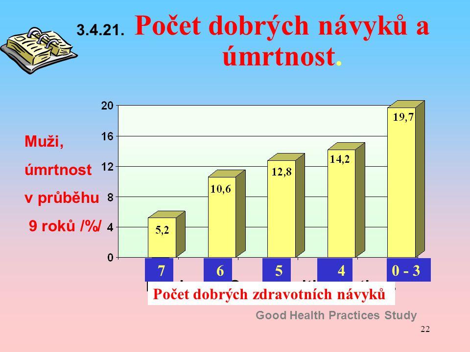 Počet dobrých návyků a úmrtnost.
