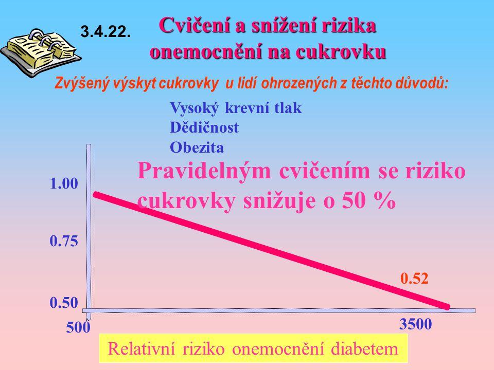 Cvičení a snížení rizika onemocnění na cukrovku