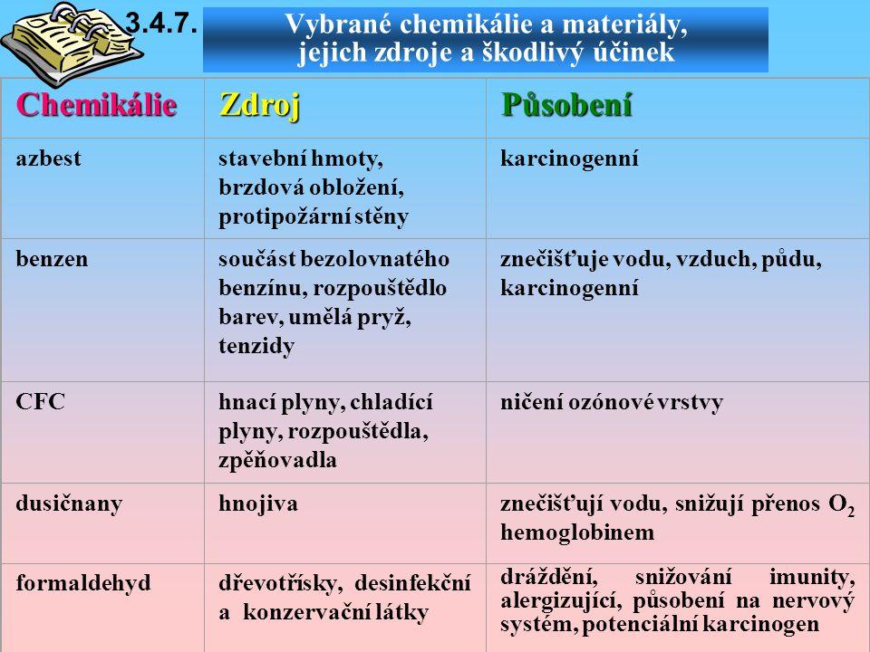 Vybrané chemikálie a materiály, jejich zdroje a škodlivý účinek