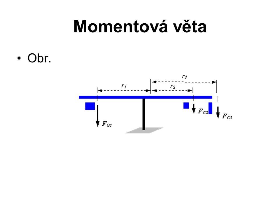 Momentová věta Obr.