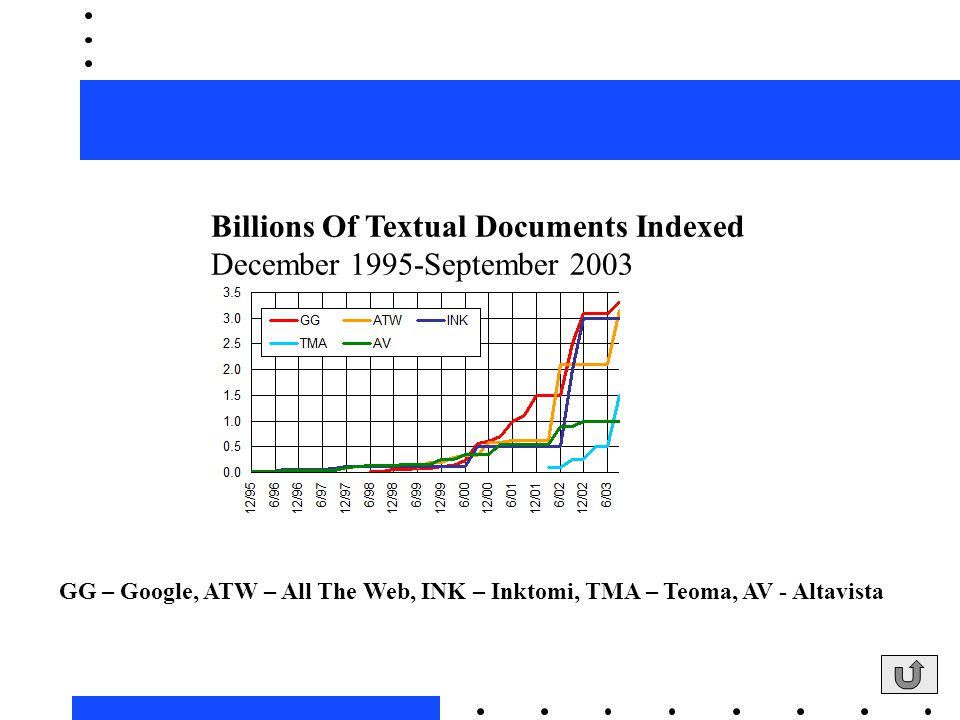 Billions Of Textual Documents Indexed December 1995-September 2003