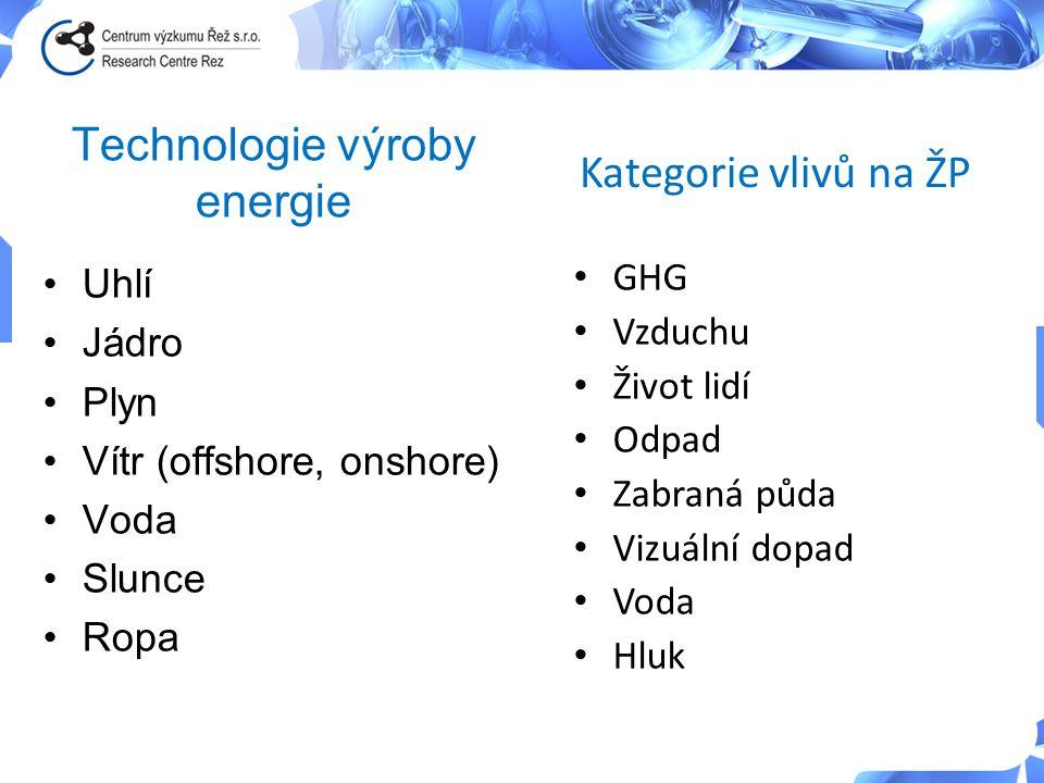 Technologie výroby energie