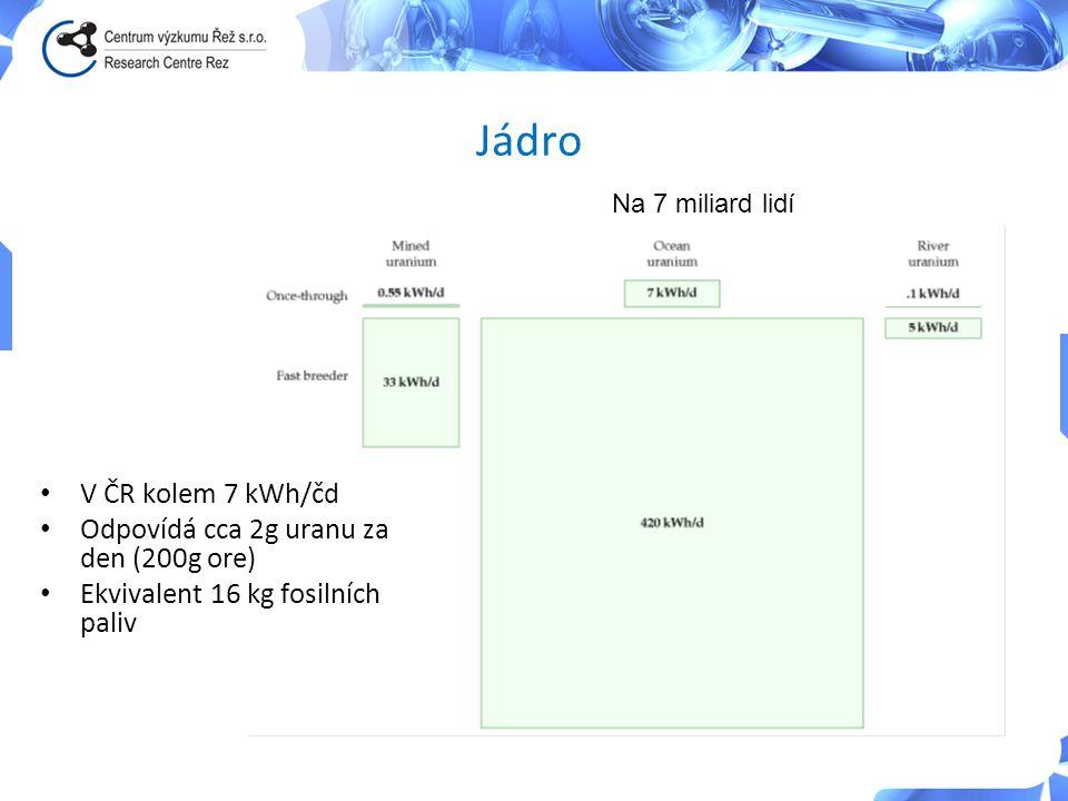 Jádro V ČR kolem 7 kWh/čd Odpovídá cca 2g uranu za den (200g ore)