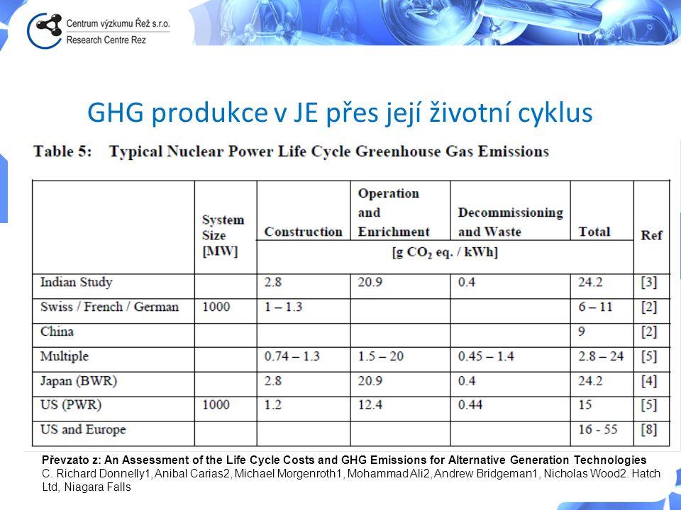 GHG produkce v JE přes její životní cyklus