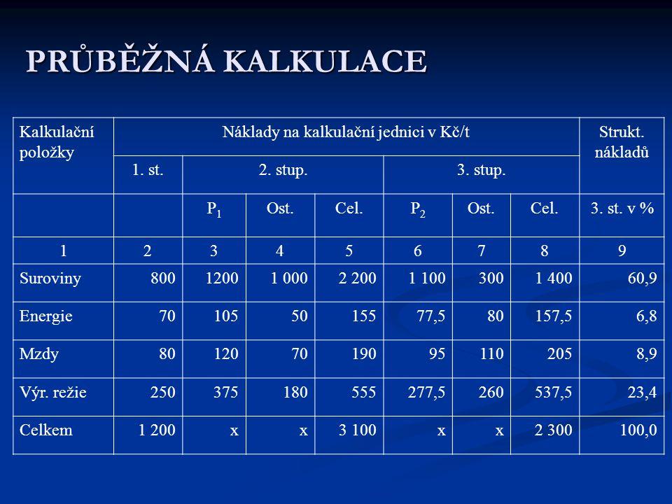 Náklady na kalkulační jednici v Kč/t