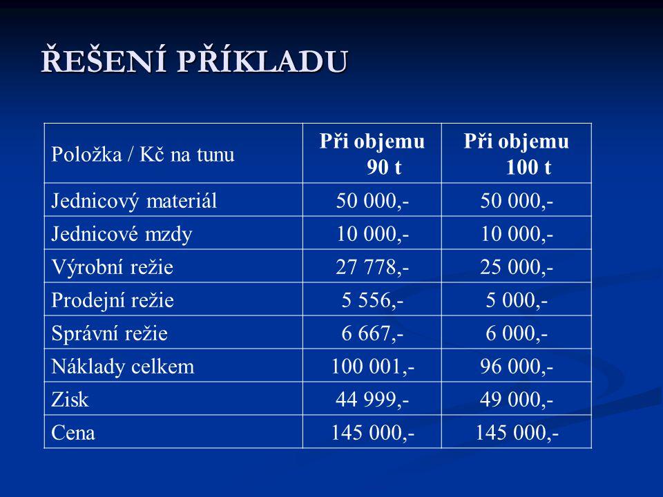 ŘEŠENÍ PŘÍKLADU Položka / Kč na tunu Při objemu 90 t Při objemu 100 t