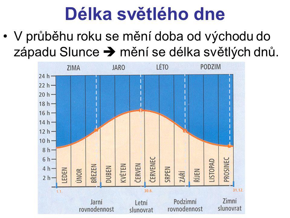 Délka světlého dne V průběhu roku se mění doba od východu do západu Slunce  mění se délka světlých dnů.