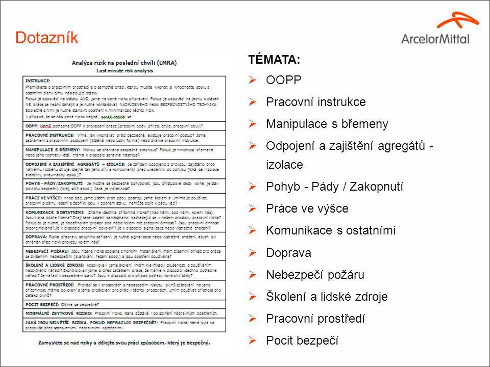 Dotazník TÉMATA: OOPP Pracovní instrukce Manipulace s břemeny