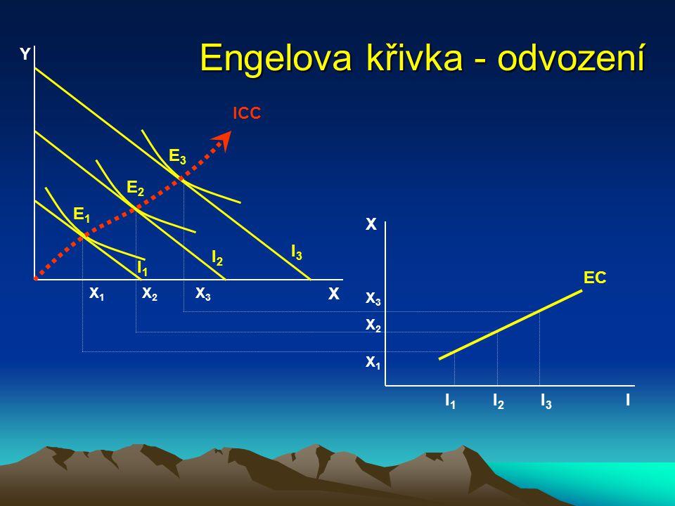 Engelova křivka - odvození