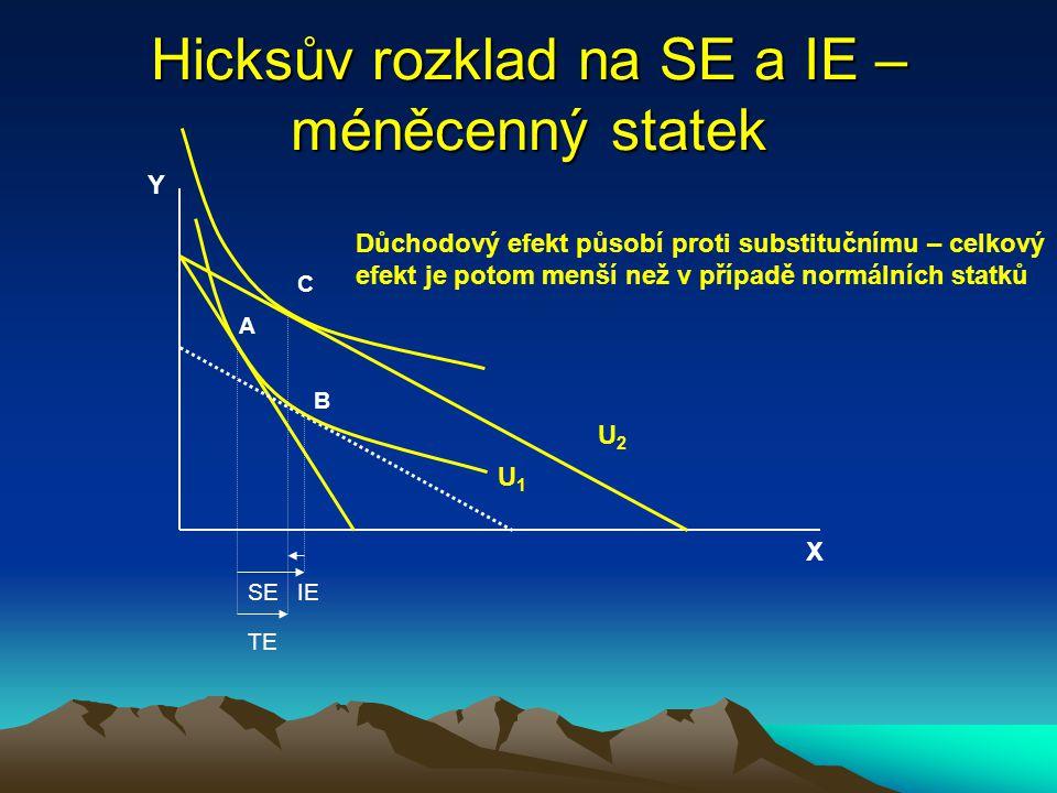 Hicksův rozklad na SE a IE – méněcenný statek