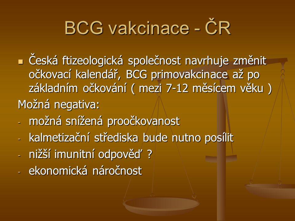 BCG vakcinace - ČR