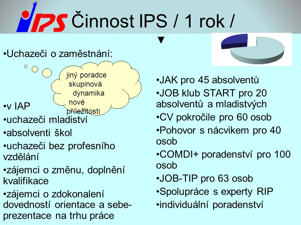 Činnost IPS / 1 rok / ▼ Uchazeči o zaměstnání: JAK pro 45 absolventů