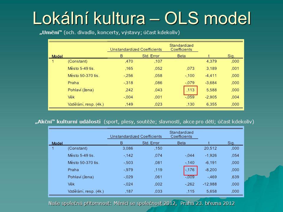 Lokální kultura – OLS model