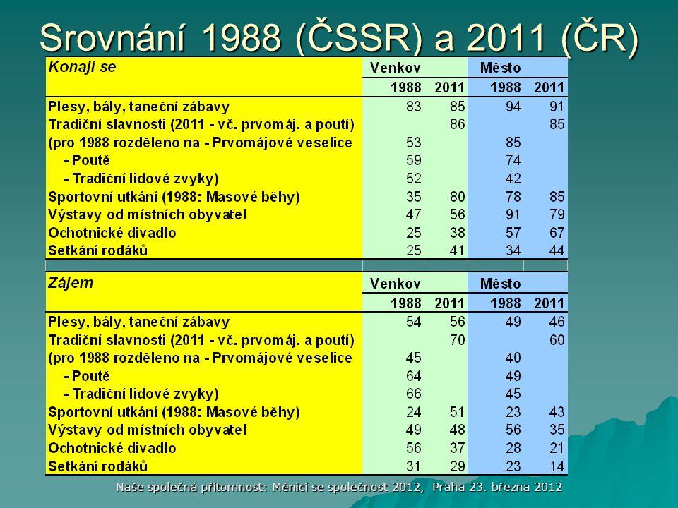 Srovnání 1988 (ČSSR) a 2011 (ČR) Naše společná přítomnost: Měnící se společnost 2012, Praha 23.