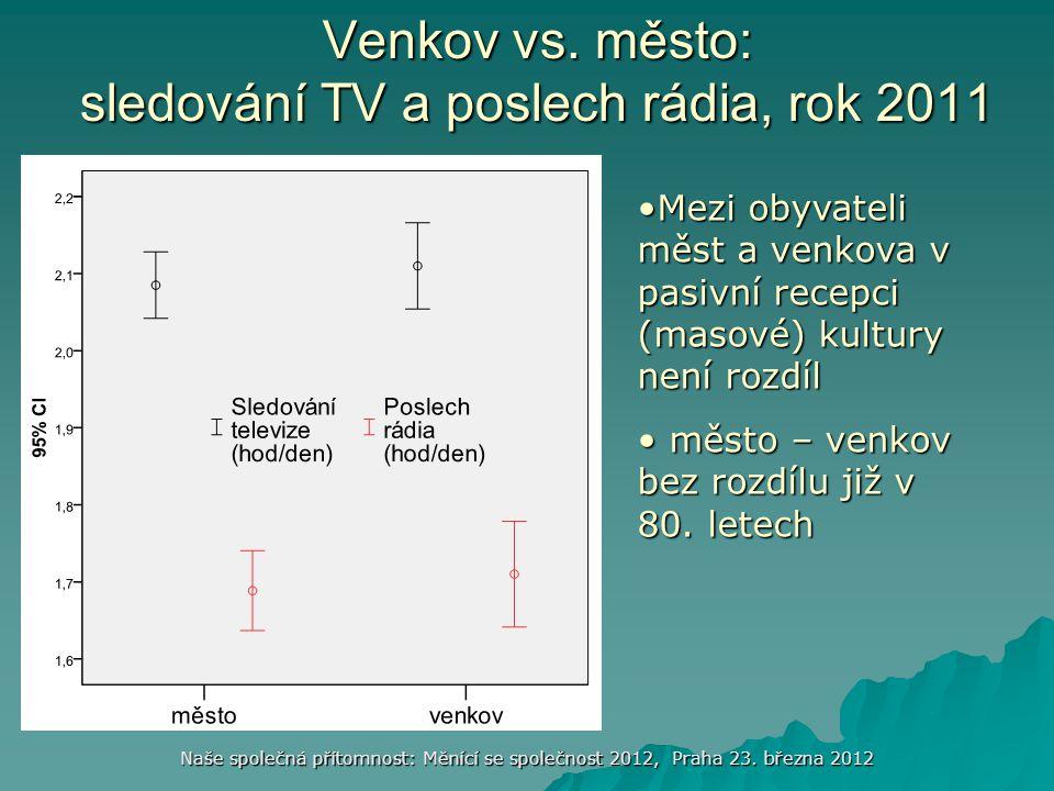 Venkov vs. město: sledování TV a poslech rádia, rok 2011