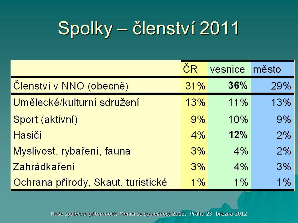 Spolky – členství 2011 Naše společná přítomnost: Měnící se společnost 2012, Praha 23. března 2012