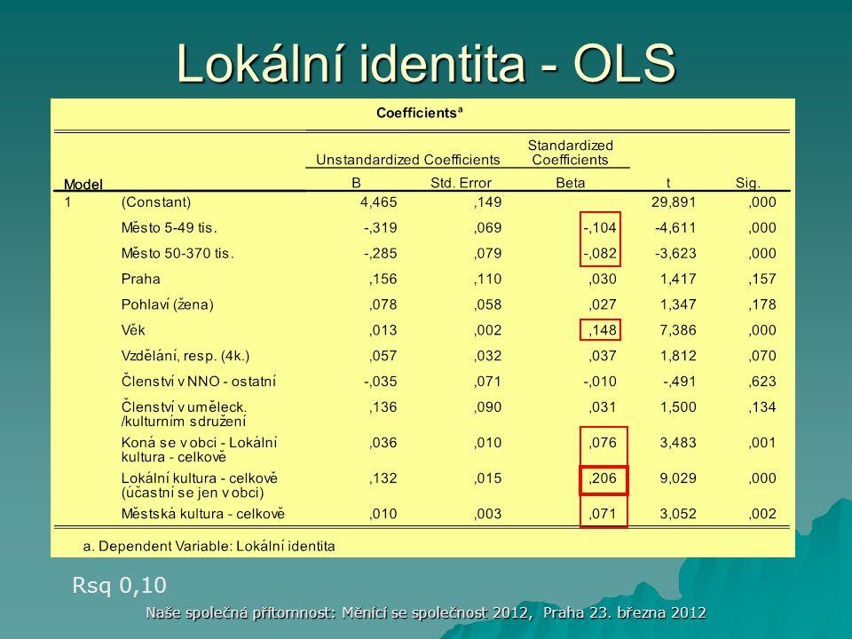 Lokální identita - OLS Rsq 0,10