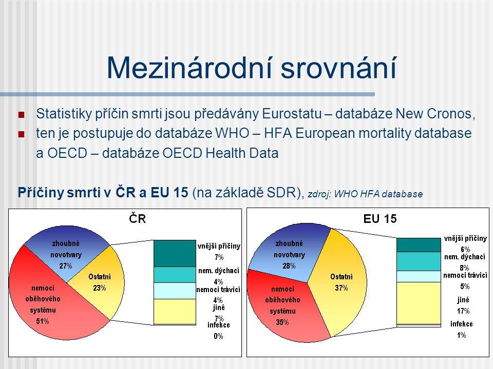 Mezinárodní srovnání Statistiky příčin smrti jsou předávány Eurostatu – databáze New Cronos,
