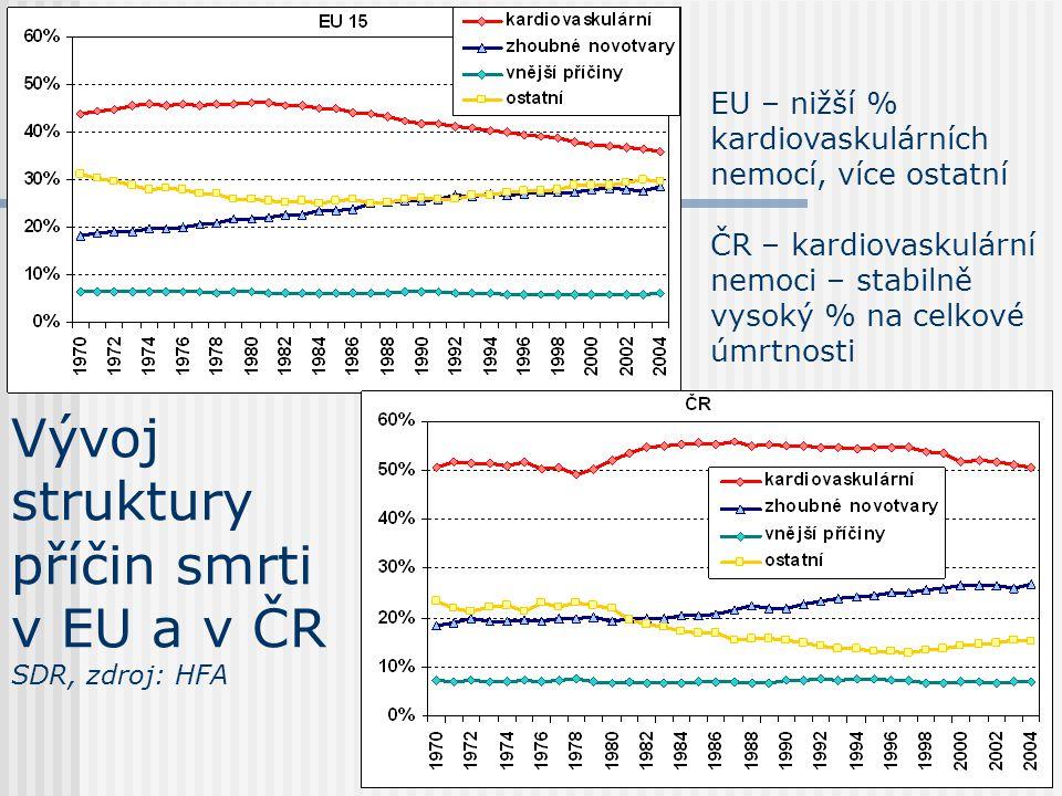 Vývoj struktury příčin smrti v EU a v ČR SDR, zdroj: HFA