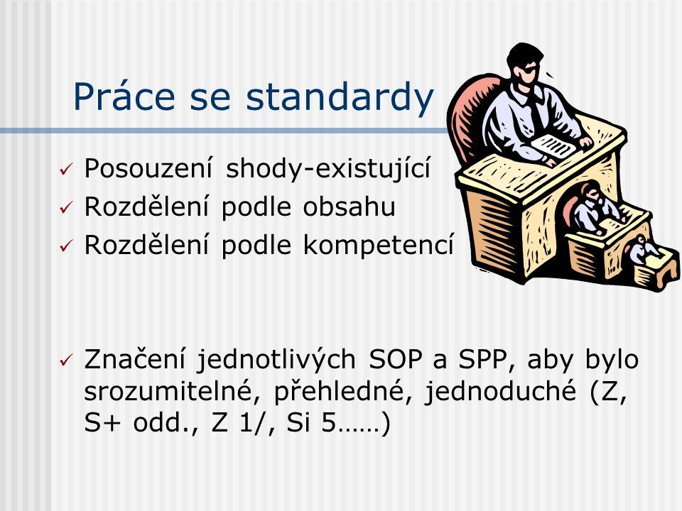 Práce se standardy Posouzení shody-existující Rozdělení podle obsahu