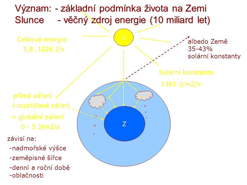 Význam: - základní podmínka života na Zemi Slunce - věčný zdroj energie (10 miliard let)