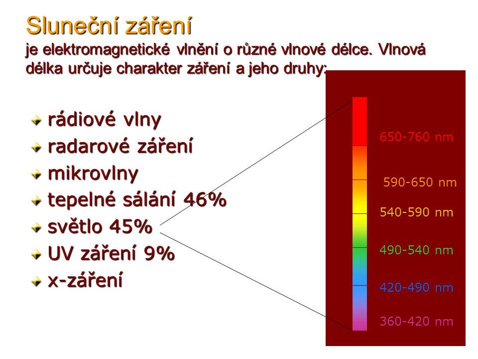 Sluneční záření je elektromagnetické vlnění o různé vlnové délce