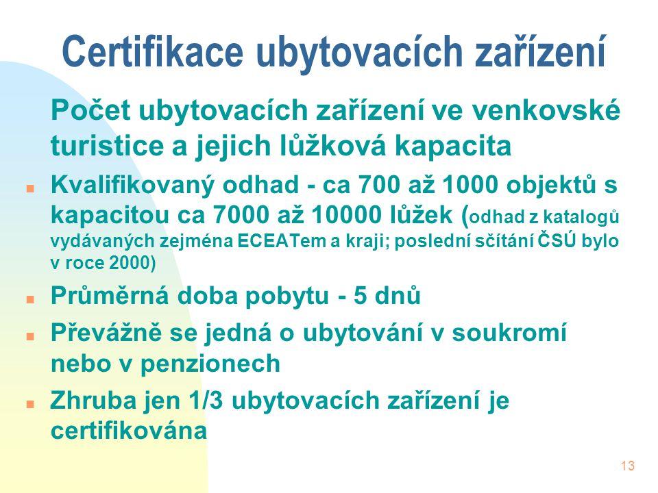 Certifikace ubytovacích zařízení
