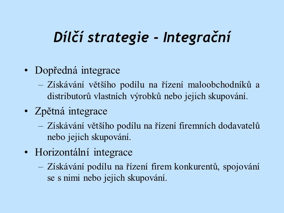 Dílčí strategie - Integrační
