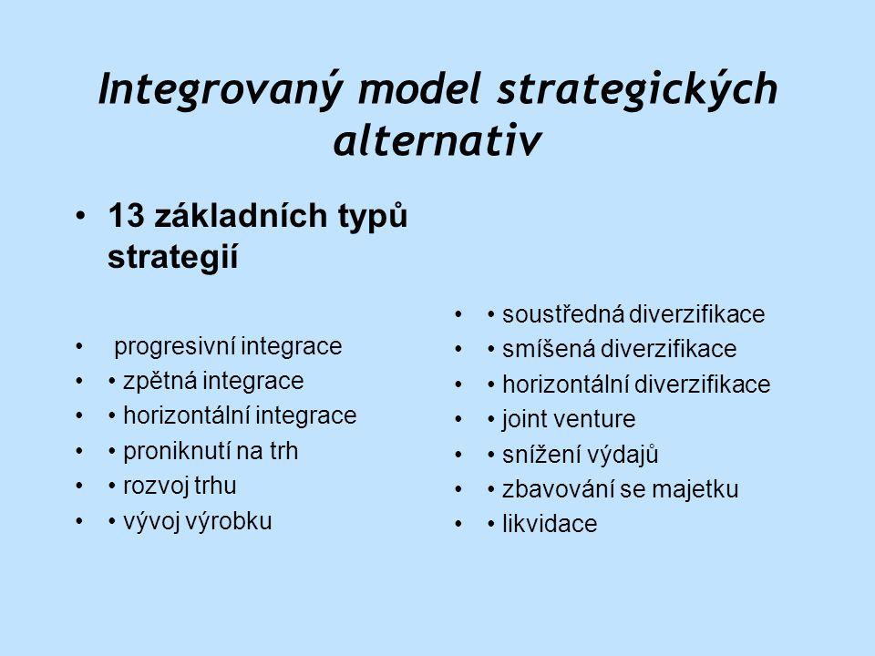 Integrovaný model strategických alternativ