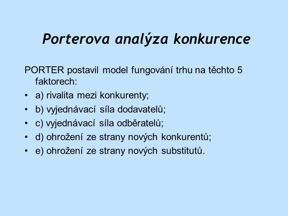 Porterova analýza konkurence