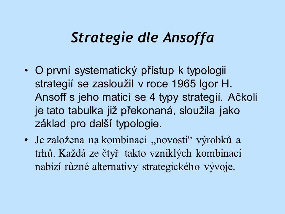Strategie dle Ansoffa