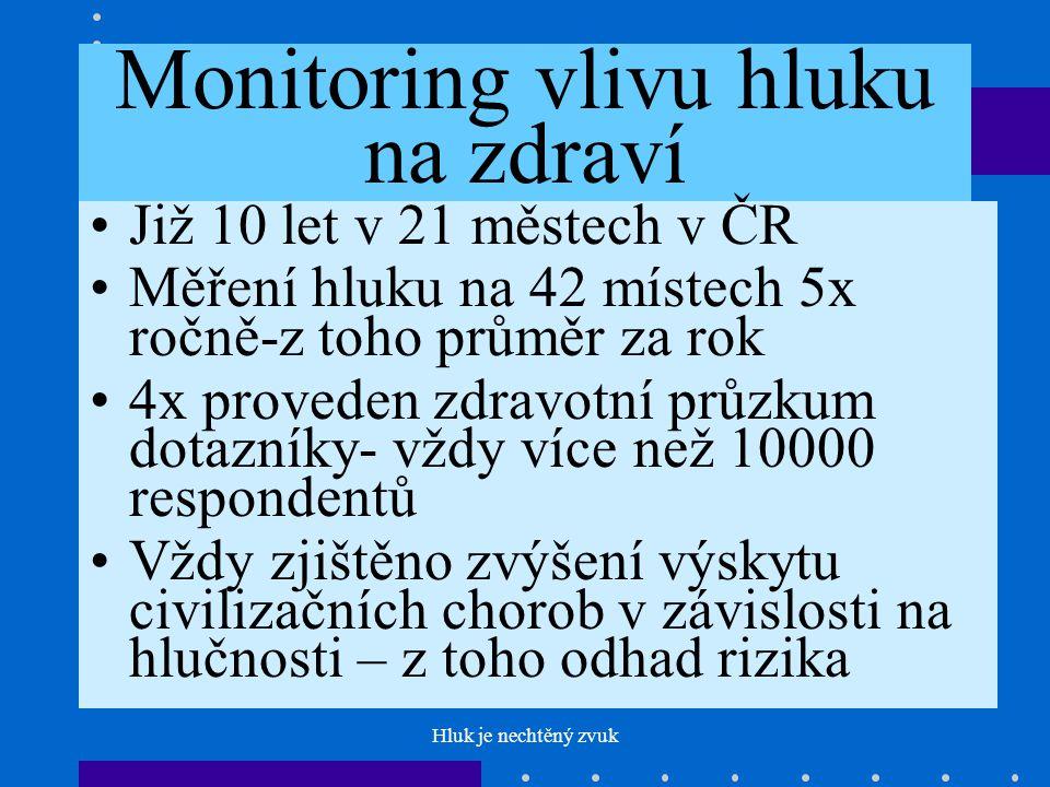 Monitoring vlivu hluku na zdraví