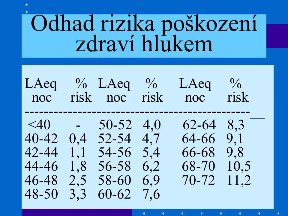 Odhad rizika poškození zdraví hlukem