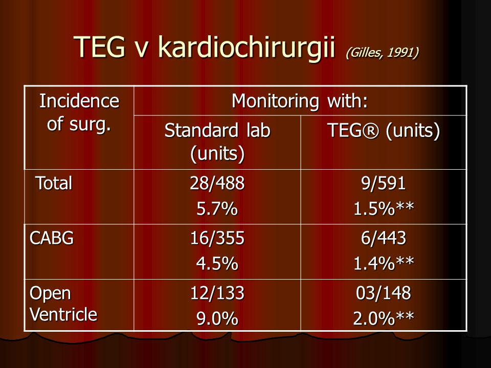 TEG v kardiochirurgii (Gilles, 1991)