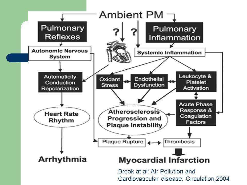 Brook at al: Air Pollution and Cardiovascular disease, Circulation,2004
