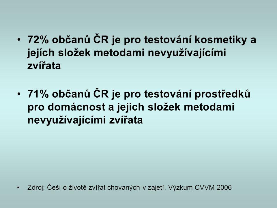 72% občanů ČR je pro testování kosmetiky a jejích složek metodami nevyužívajícími zvířata