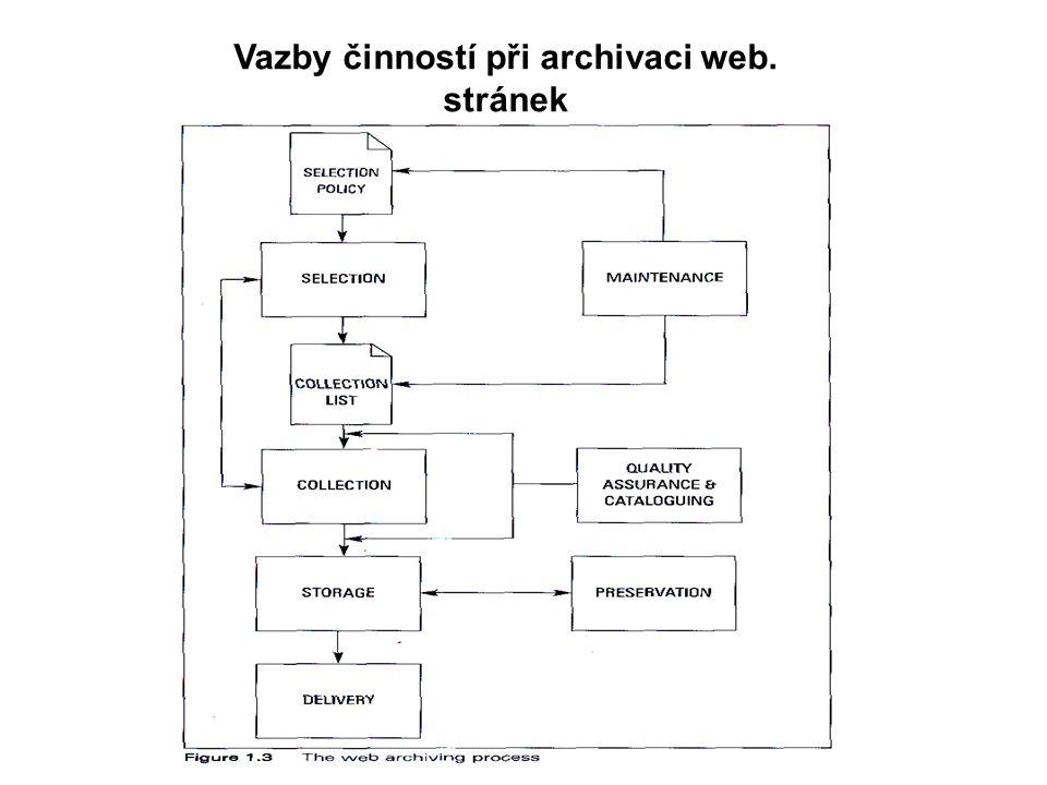 Vazby činností při archivaci web. stránek