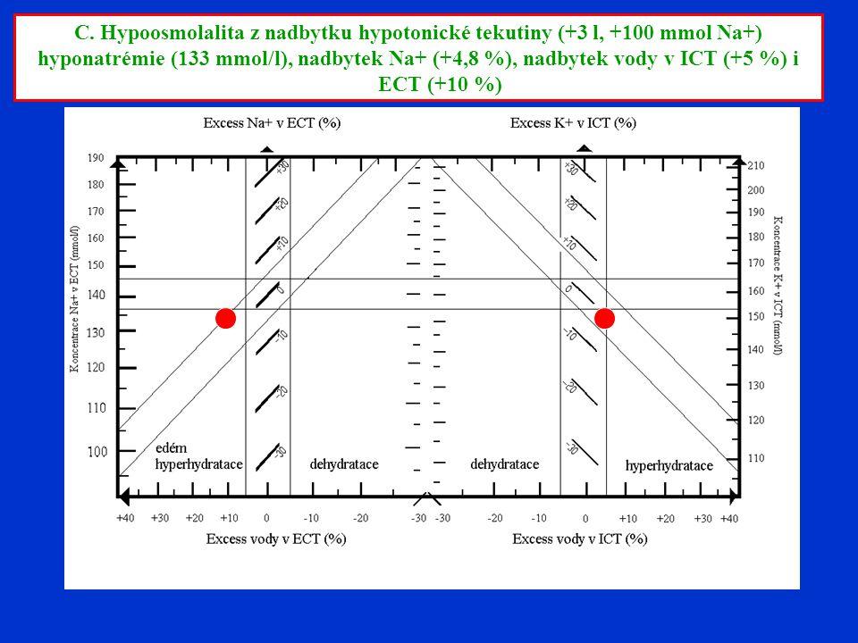 C. Hypoosmolalita z nadbytku hypotonické tekutiny (+3 l, +100 mmol Na+)
