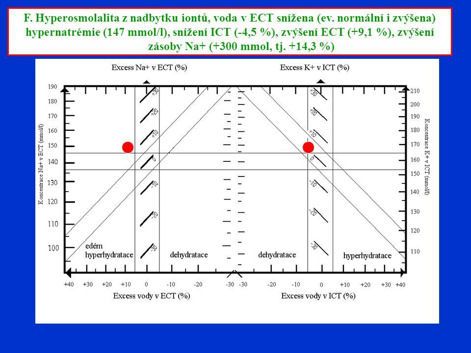 F. Hyperosmolalita z nadbytku iontů, voda v ECT snížena (ev