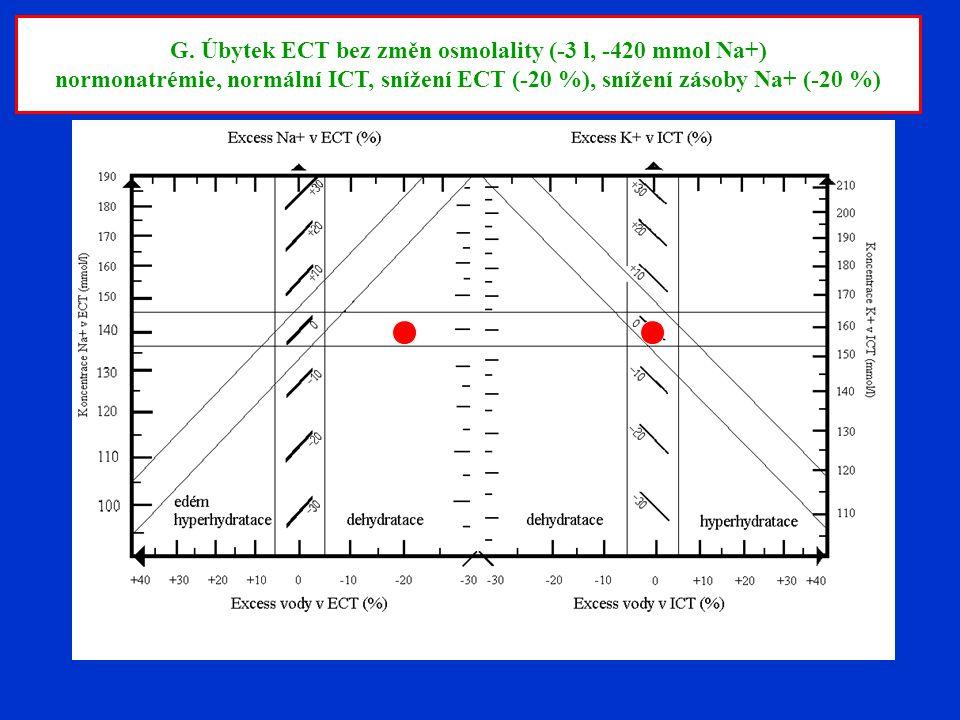 G. Úbytek ECT bez změn osmolality (-3 l, -420 mmol Na+)
