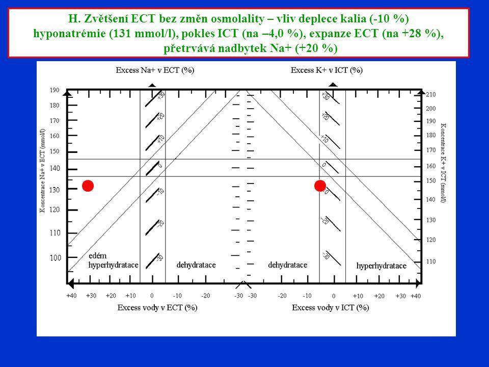 H. Zvětšení ECT bez změn osmolality – vliv deplece kalia (-10 %)