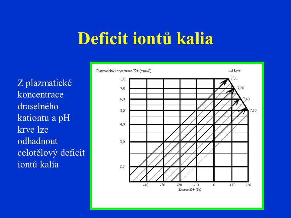 Deficit iontů kalia Z plazmatické koncentrace draselného kationtu a pH krve lze odhadnout celotělový deficit iontů kalia.